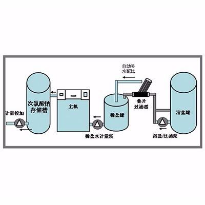 全自动次氯酸钠发生器